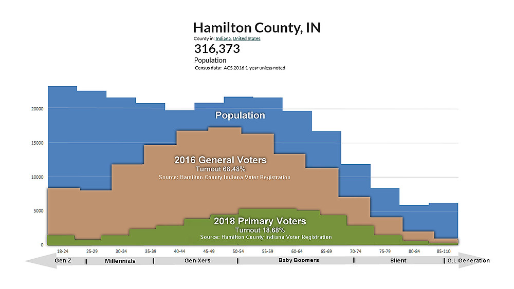 Hamilton County Indiana Young Don't Vote