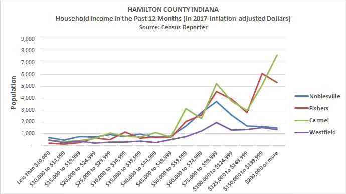 Hamilton County Indiana Household Income 2017