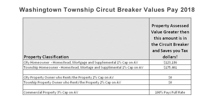 Washington Township Indiana Circuit Breaker