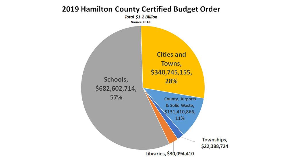 2019 Hamilton County Budgets