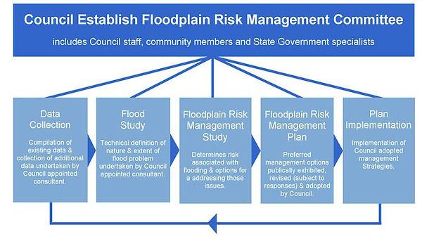 flood-risk-management-process-diagram_v2
