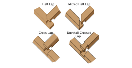 Five Types Of Woodworking Joints
