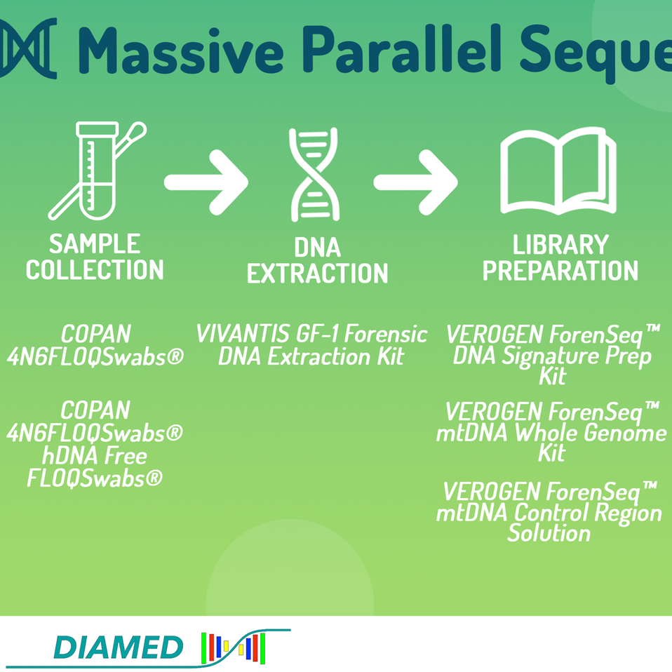Parallel Sequencing