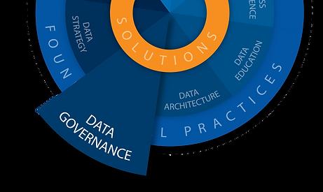 Data Blue Print Info Graphic Data GOVERN