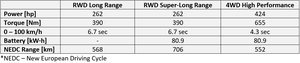 Xpeng P7 autonomous electric vehicle performance chart