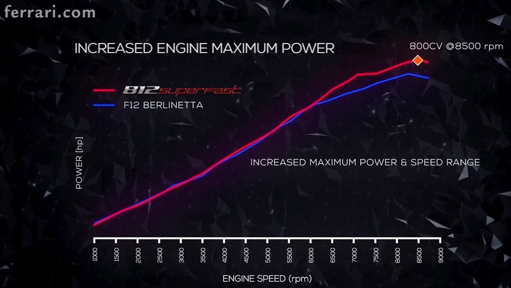 2020 Ferrari 812 Superfast power curve vs F12 berlinetta power curve