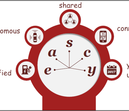 Eascy: Five Trends transforming the Automotive Industry