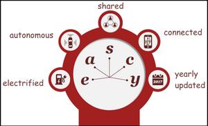 Eeascy: Automotive and Mobility Future Tree, Car, Auto, Automotive news, Trend, Vehicle