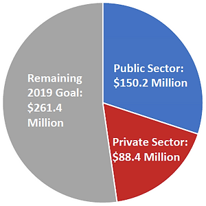 HLG - Pie Chart as of 9.3.19.png