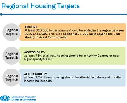 COG_regional_housing_targets_edited.png