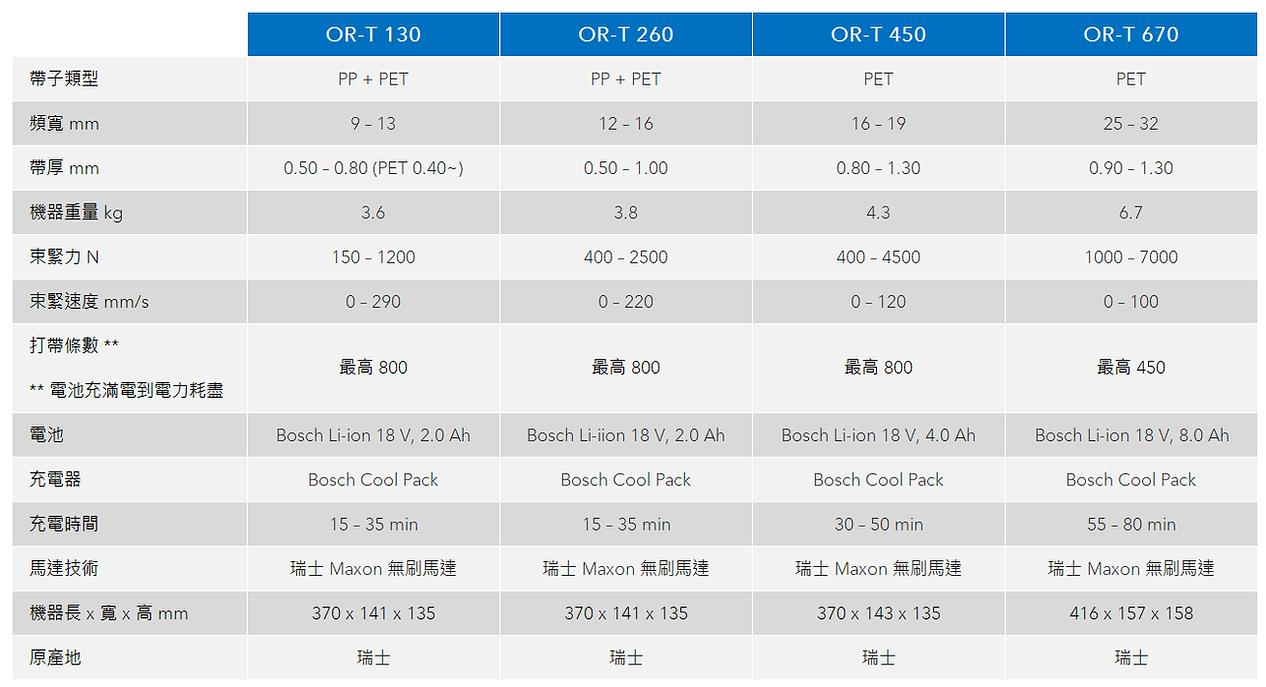 ORGAPACK 電池手持打包機規格比較表