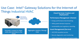 Key Components of IOT (Internet of Things)