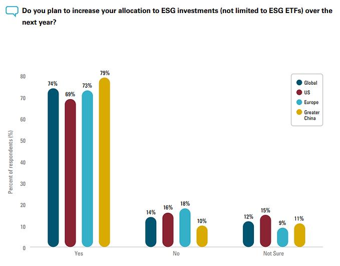 ESG investment allocaiton.PNG
