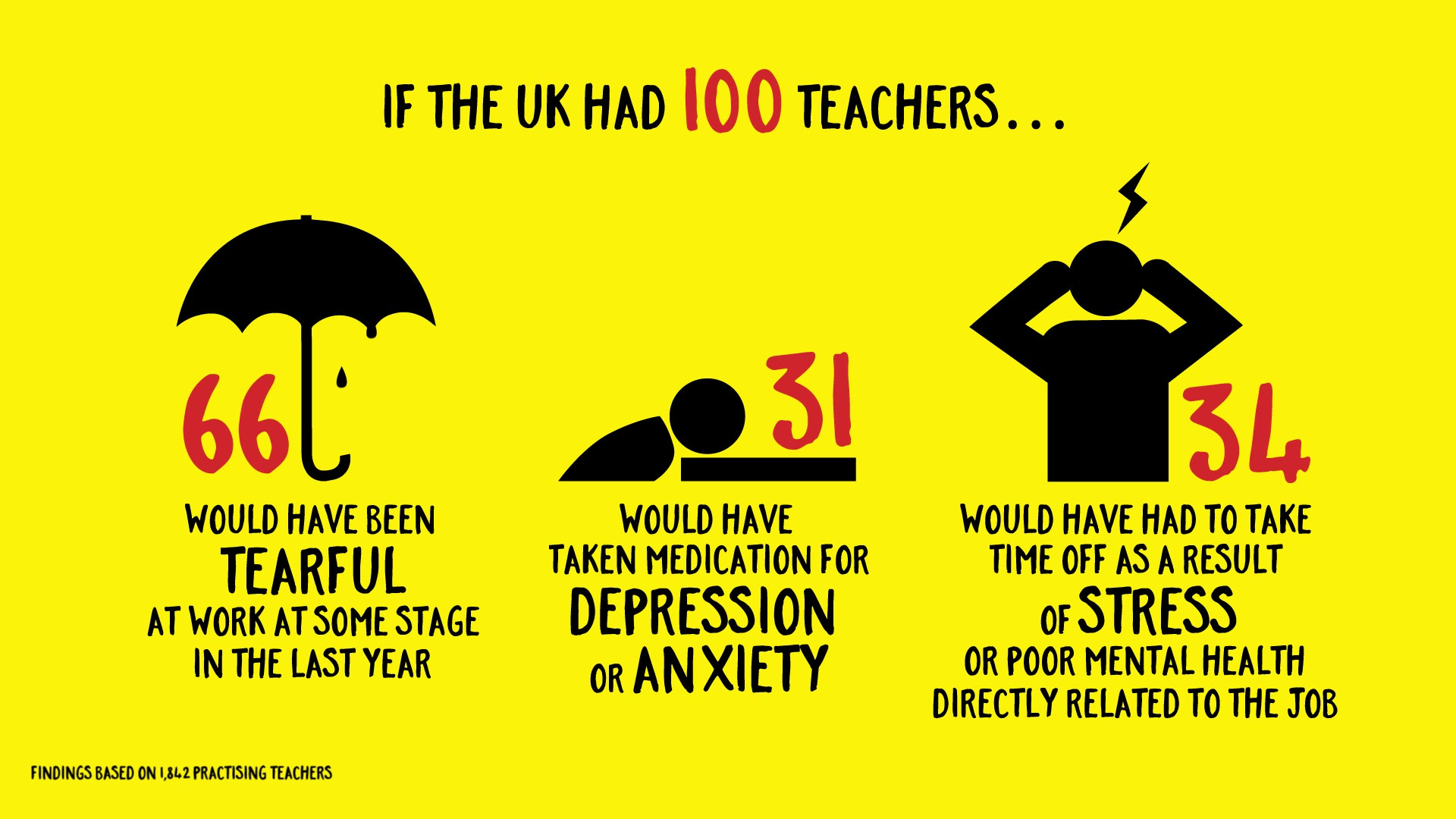 How to Survive in Teaching