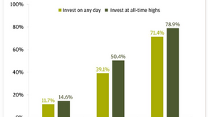 Investing at All-Time Highs