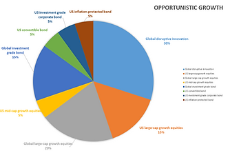 Opportunistic growth asset allocation -