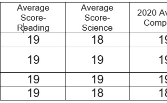 ACT scores released by MDE