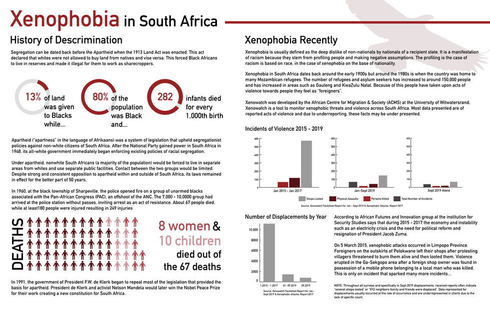 Xenaphobia in South Africa