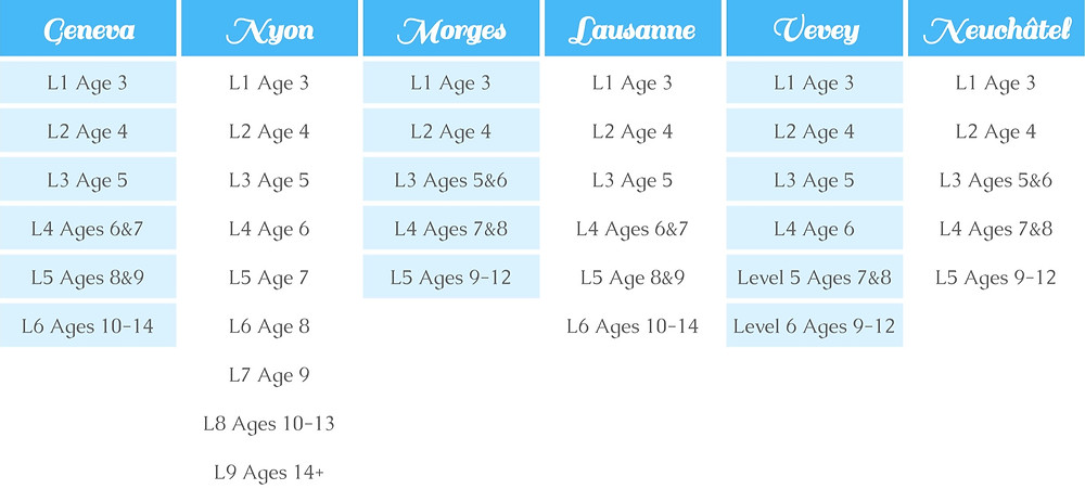Piri Ballet Age Level Guidelines at different locations