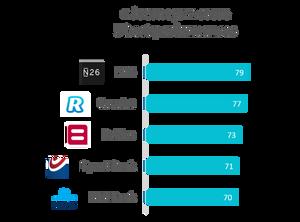 Journeys score 5 Best performances - Retail banks Belgium 2019