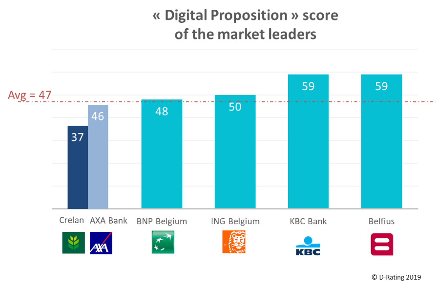 Digital Proposition Score - Retail banks Belgium 2019
