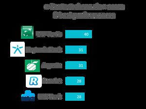 Contact channels score - 5 best performances - Retail banks Belgium 2019