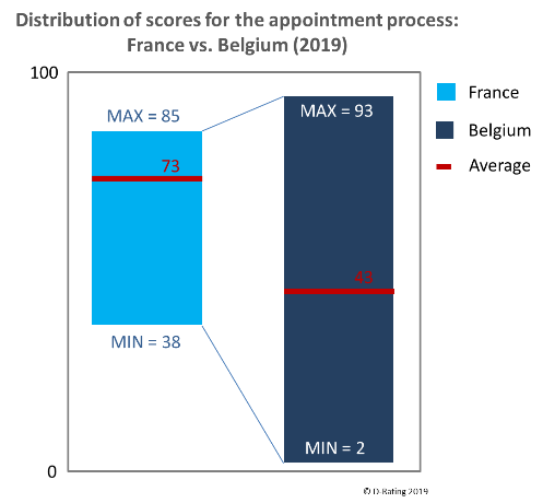 Distribution of scores for the appointment process - Retail banks Belgium vs France 2019