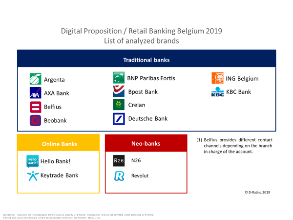 Scope of analysis Digital Proposition 2019
