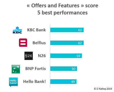 Offers and features Score - Retail banks Belgium 2019