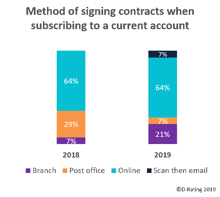 Method of signing contracts - Retail banks Belgium 2019