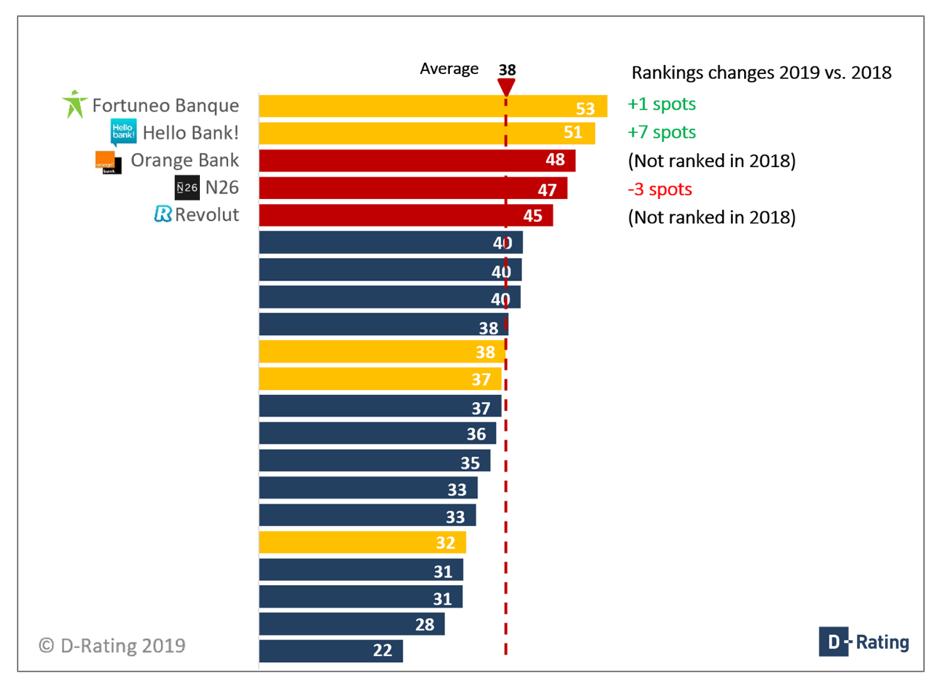 Ranking Usage Status for French retail banks 2019