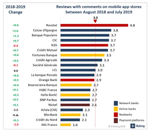 Evolution of Usage Status Ranking 2019 vs 2018