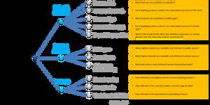 Methodology : Tree Digital Proposition 2019