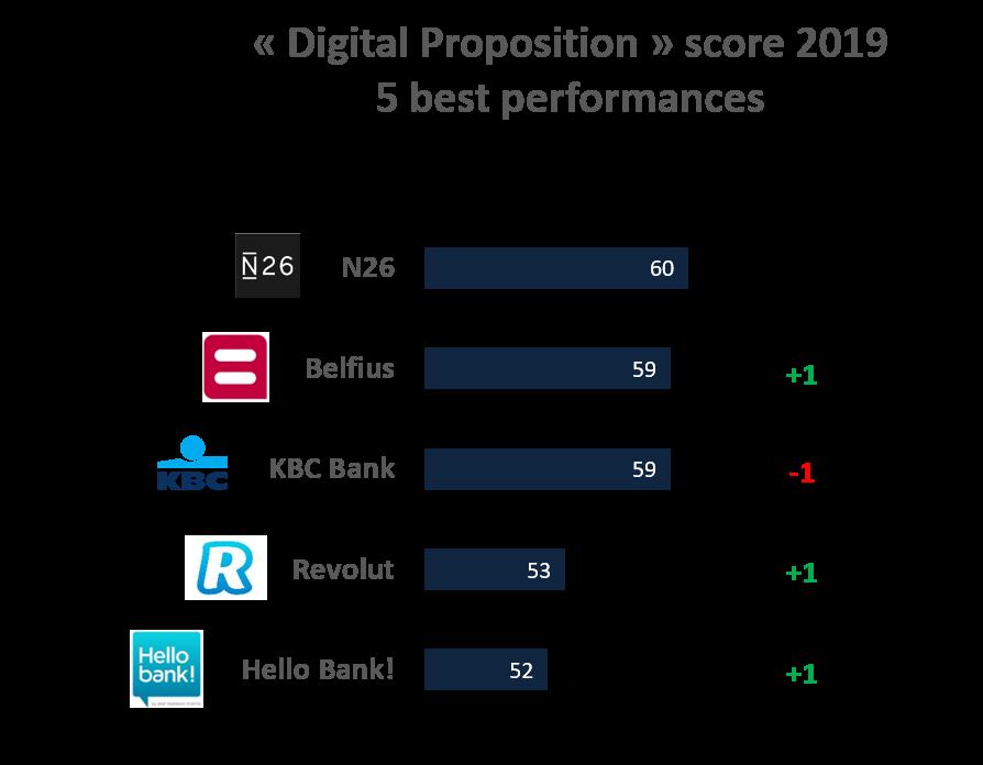 Digital Proposition Score Belgium 2019