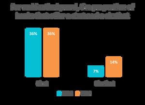 Proportion of banks proposing a chatbot - Retail banks Belgium 2019