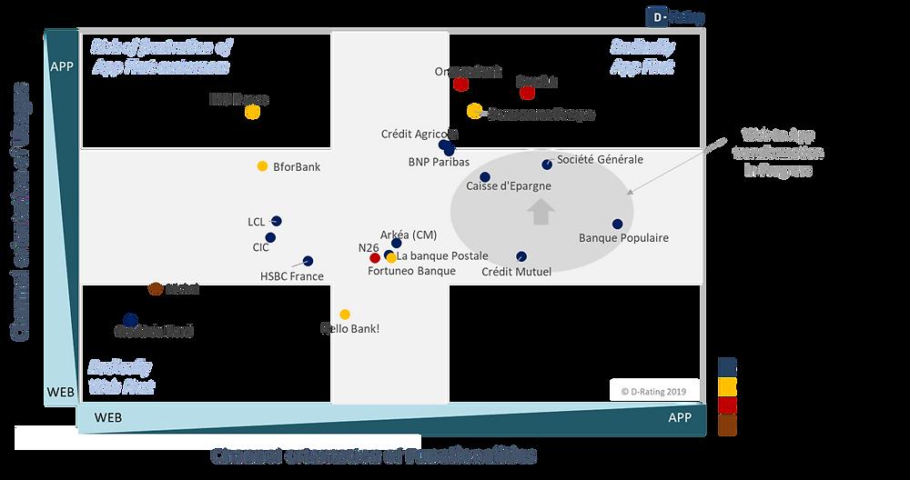 Breakdown Uses/ Functionalities of banks in France 2019Breakdown Uses/ Functionalities of banks in France 2019