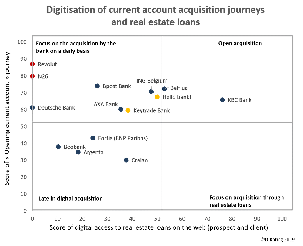 Digitisation of current account acquisition journeys and real estate loans - Retail banks Belgium 2019