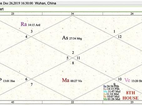 Astrologische Forschung: Möglicher Anfang und Ende von Covid 19