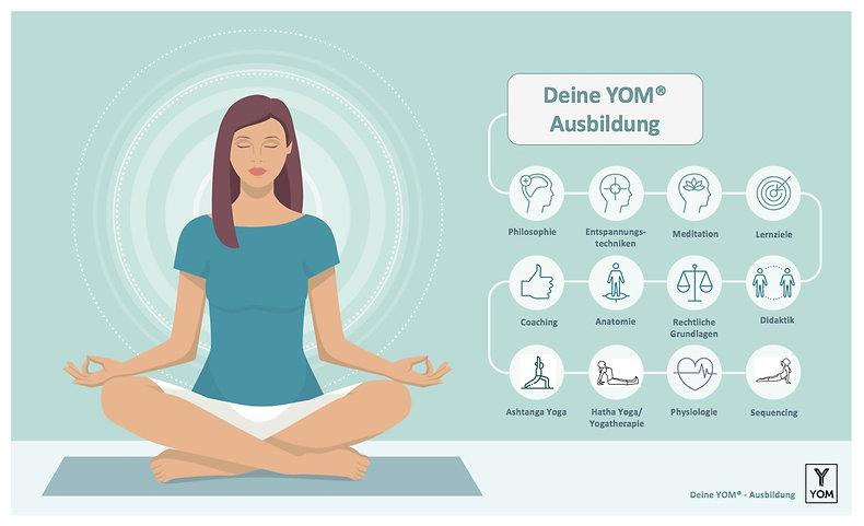 YOM_Yogalehrerausbildung_Curriculum.jpeg