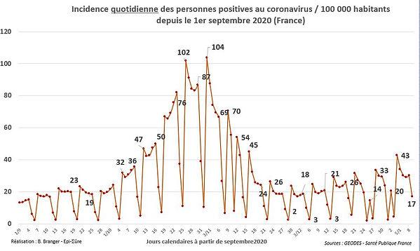 a3_tests_positifs_incidence.JPG