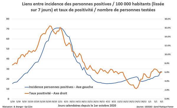 a5_corre_positifs_taux_positivité.JPG