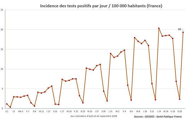 z5b_positifs_incidence.JPG