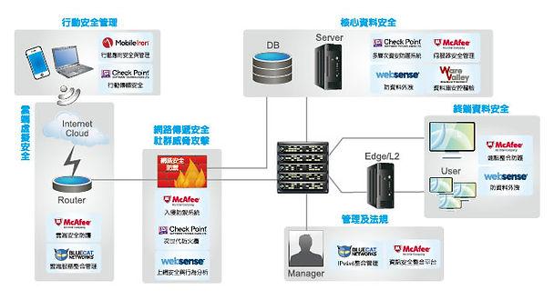 IT支援服務, i-Maker