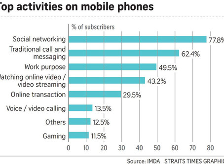 Social Networking - Top Activity On Mobile Phones In Singapore