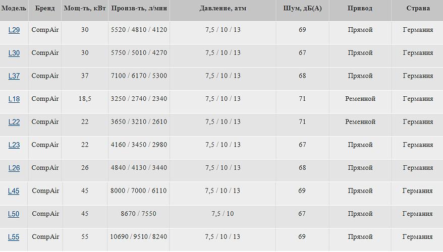 Винтовые компрессоры до 10 м3мин 18,5-55 кВт