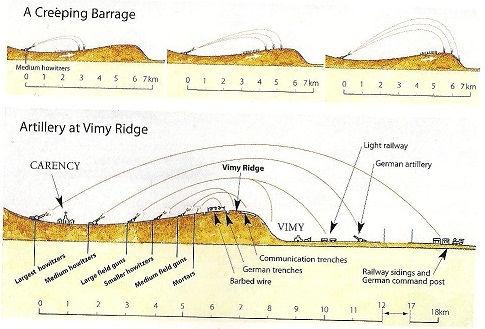 creeping barrage diagram artillery barrage diagram