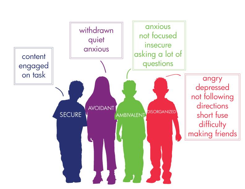 Attachment: Types of Attachment