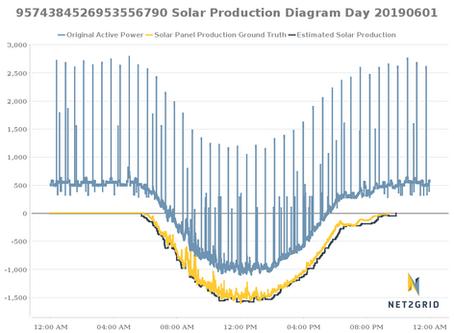 NET2GRID Solar Production Recognition Services