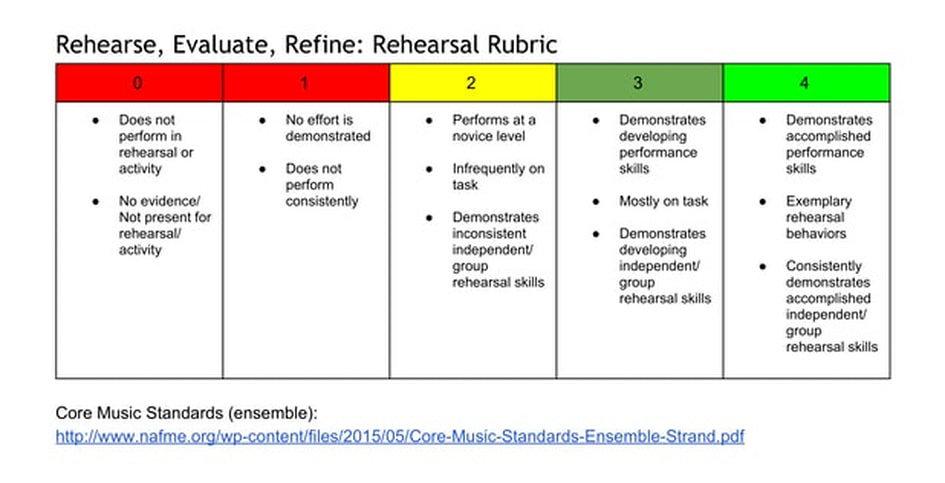 rehearse-evaluate-refine-rehearsal-rubric.jpg