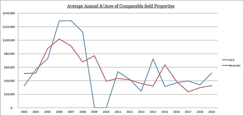 3386_PricePerAcre.Graph.png
